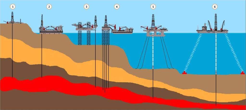 Rig vs water depth